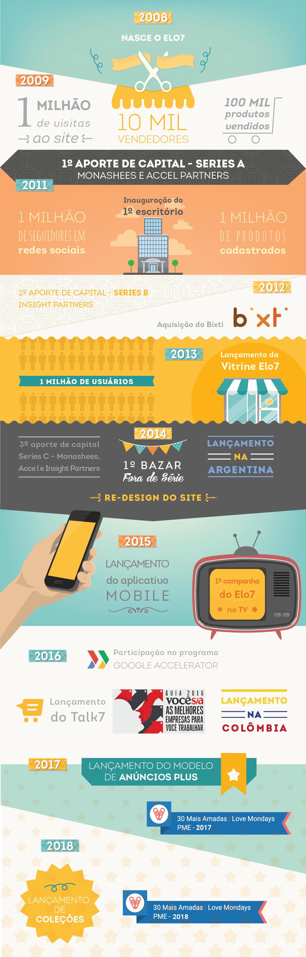 """Em 2008 nasce o Elo7. Em Março de 2009, chegamos a um milhão de visitas ao site e 10 mil vendedores. Em novembro do mesmo ano, chegamos na marca de 100 mil produtos vendidos. Recebemos o 1º aporte de capital (Series A - Monashees e Accel Partners) no final de 2010. No início do ano seguinte, tinhamos um milhão de seguidores nas Redes Sociais e inauguramos o nosso primeiro escritório. Em setembro, havia mais de um milhão de produtos cadastrados. Em 2012, recebemos o nosso 2º aporte de capital (Series B - Insight Partners) e adquirimos a Bixti. Já em 2013, chegamos na marca de um milhão de usuários. Em maio deste ano, foi lançada a Vitrine Elo7. Em 2014, lançamos o novo design do site junto com o slogan """"Produtos Fora de Série"""", recebemos o 3º aporte de capital (Series C - Monsashees, Accel e Insights Partners), realizamos o nosso primeiro Bazar Fora de Série e lançamos o Elo7 na Argentina. Em 2015, lançamos o aplicativo mobile, a 1ª campanha do Elo7 na TV. No ano seguinte, participamos do programa Google Accelerator, lançamos o Talk7 e o Elo7 na Colômbia, além de sermos eleitos uma das 150 melhores empresas para se trabalhar no Brasil. Em 2017 fomos eleitos a PME mais amada por seus colaboradores, no ranking do site Love Mondays e lançamos o modelo de Anúncios Plus. No início de 2018 fizemos o lançamento da versão beta do Projeto Coleções."""